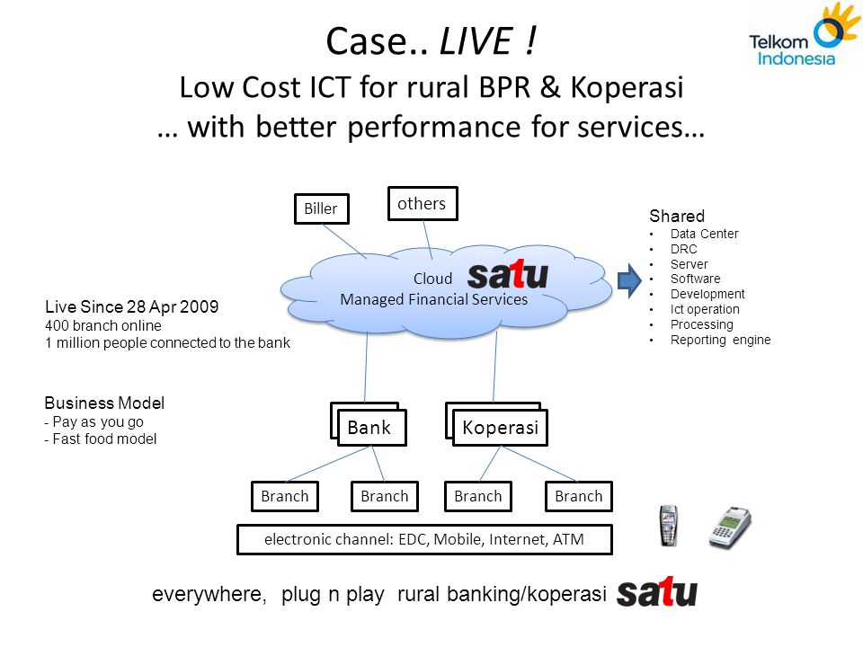 Case.. LIVE ! Low Cost ICT for rural BPR & Koperasi … with better performance for services…