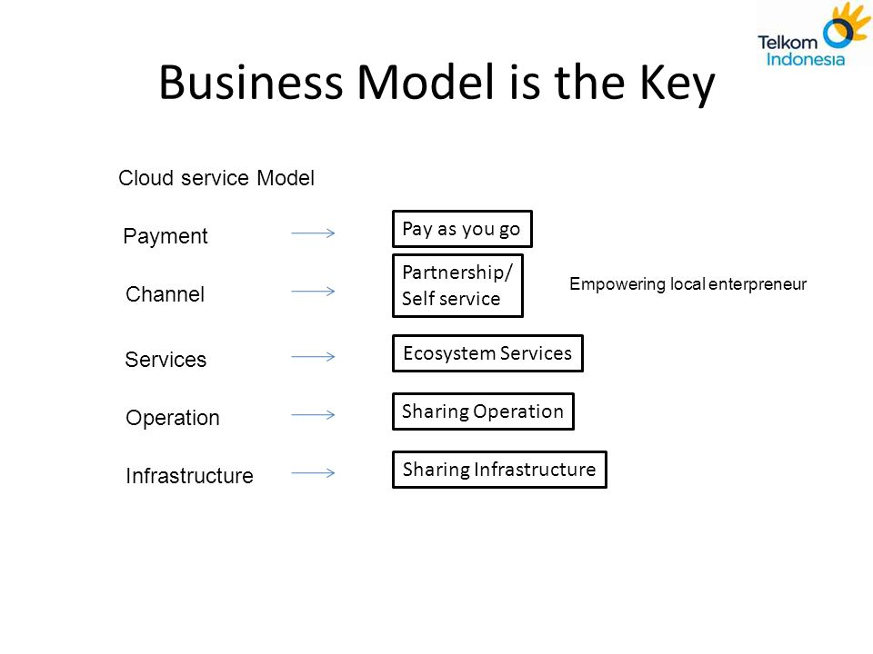 Business Model is the Key
