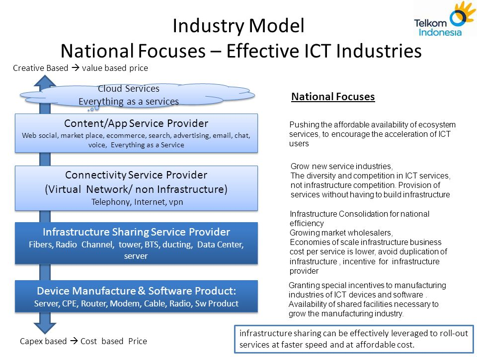 Industry Model National Focuses – Effective ICT Industries