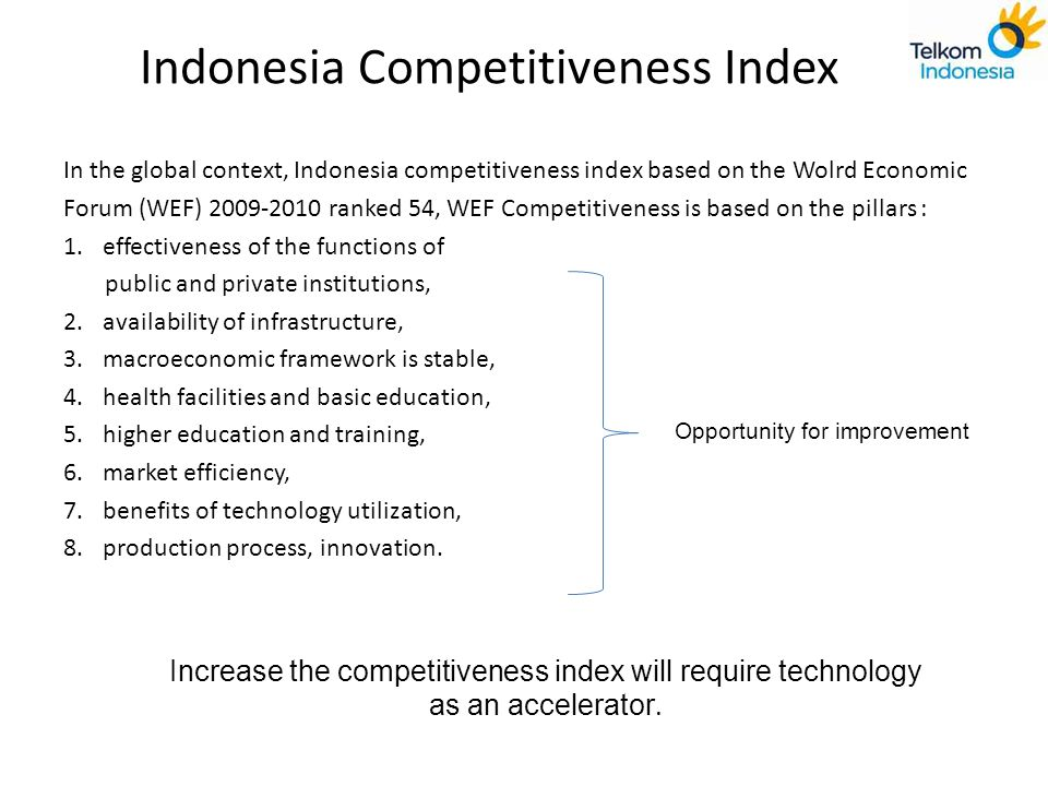 Indonesia Competitiveness Index