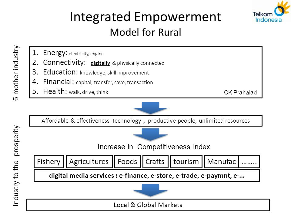 Integrated Empowerment Model for Rural
