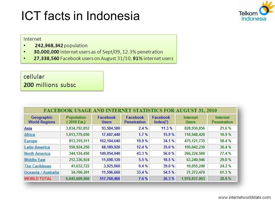 ICT facts in Indonesia cellular 200 millions subsc Internet