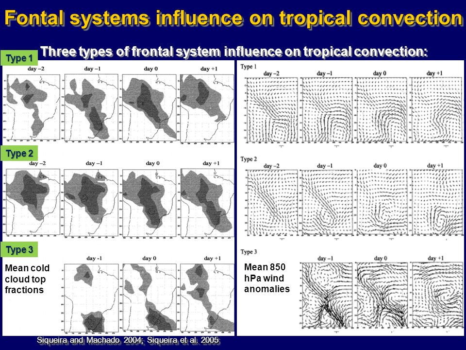 Fontal systems influence on tropical convection