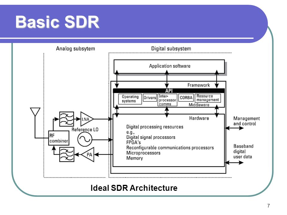 Ideal SDR Architecture