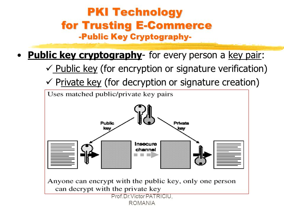 PKI Technology for Trusting E-Commerce -Public Key Cryptography-