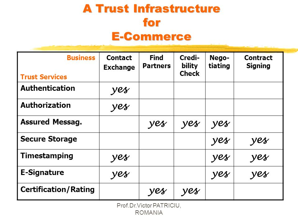 A Trust Infrastructure for E-Commerce