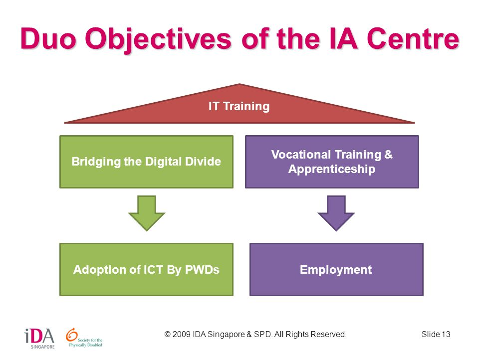 Duo Objectives of the IA Centre
