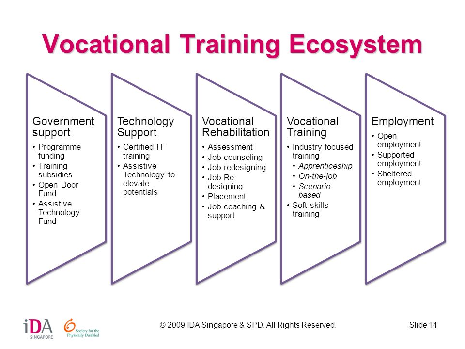 Vocational Training Ecosystem