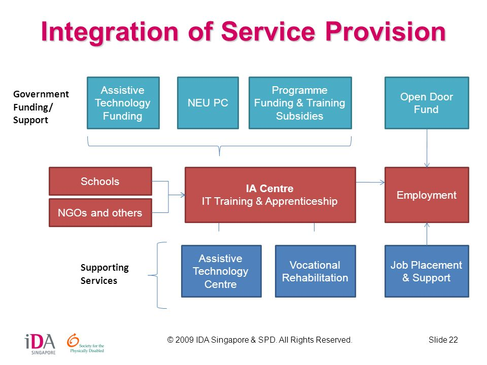 Integration of Service Provision