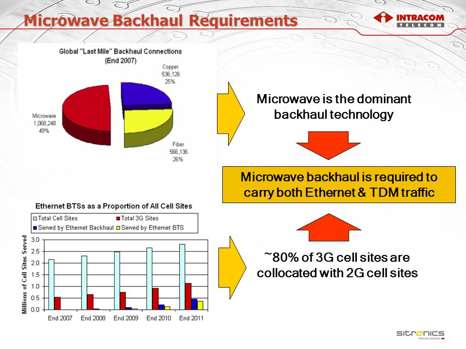Microwave Backhaul Requirements