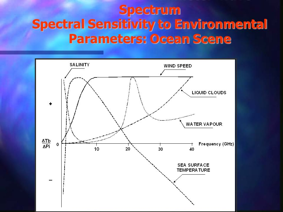 Microwave and Millimeter-wave Spectrum Spectral Sensitivity to Environmental Parameters: Ocean Scene