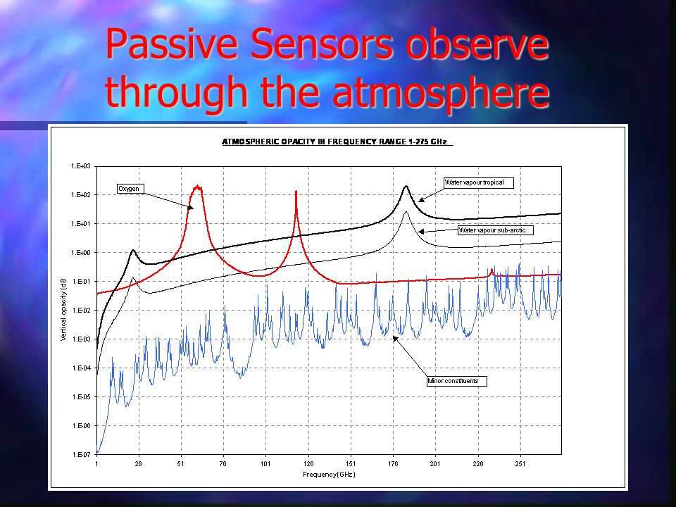Passive Sensors observe through the atmosphere