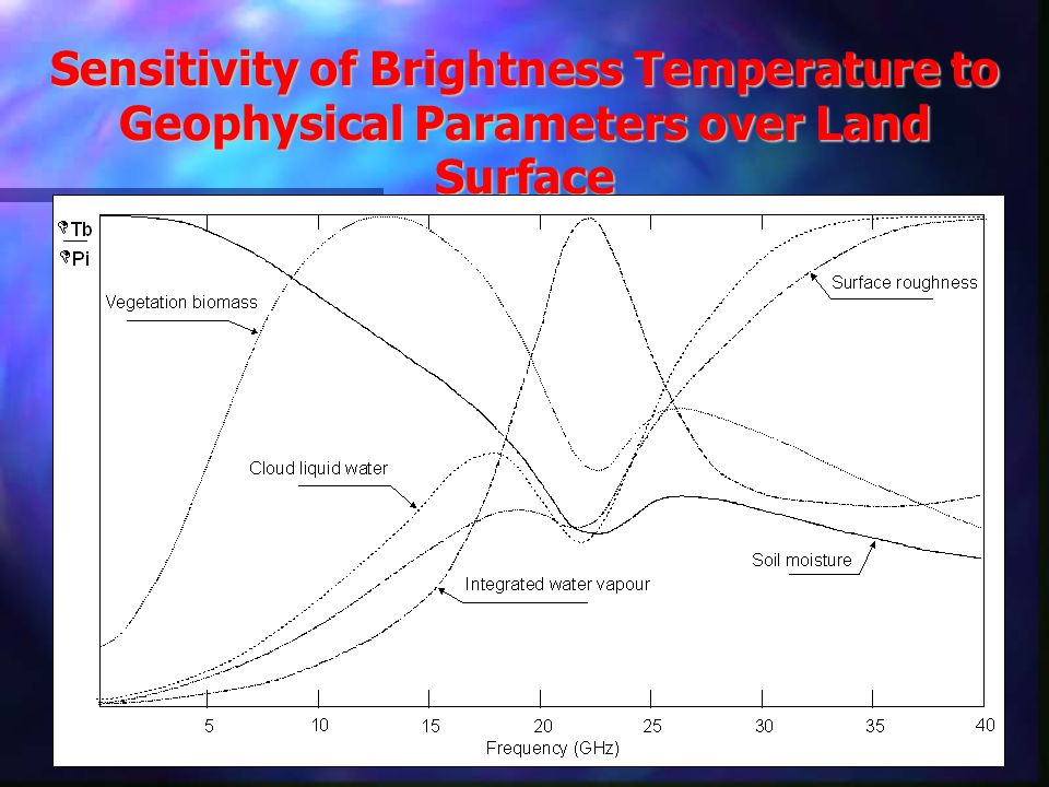 Sensitivity of Brightness Temperature to Geophysical Parameters over Land Surface