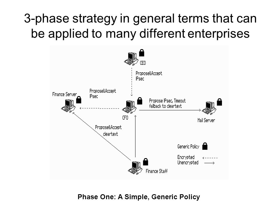 3-phase strategy in general terms that can be applied to many different enterprises