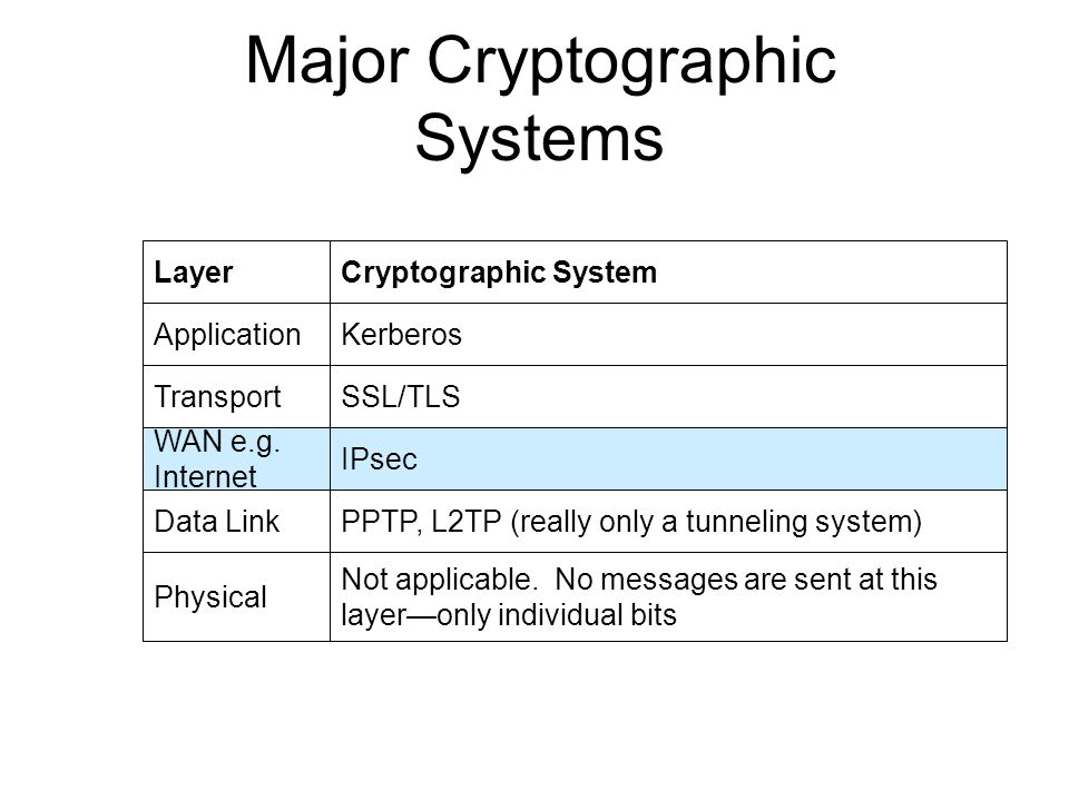 Major Cryptographic Systems