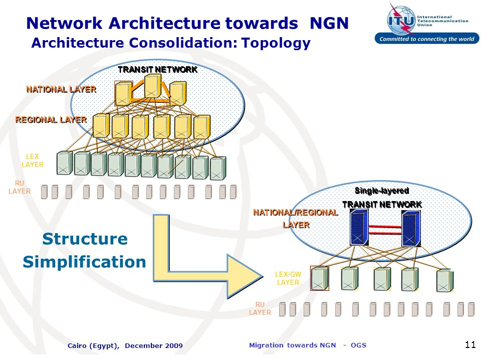 Network Architecture towards NGN Architecture Consolidation: Topology