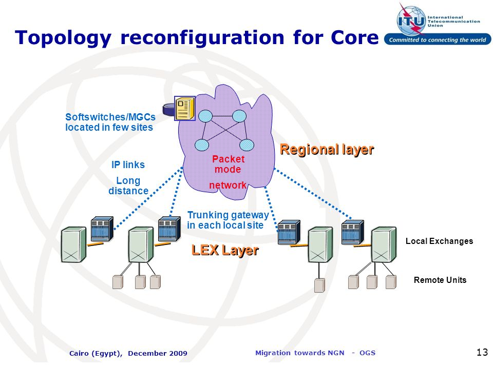 Topology reconfiguration for Core