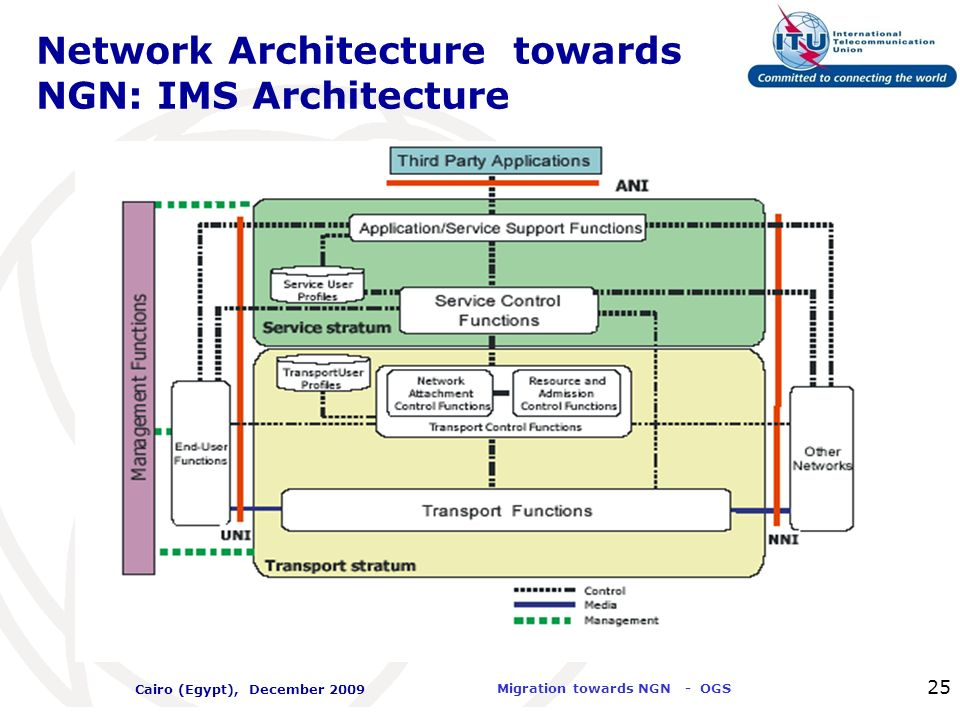 Network Architecture towards NGN: IMS Architecture