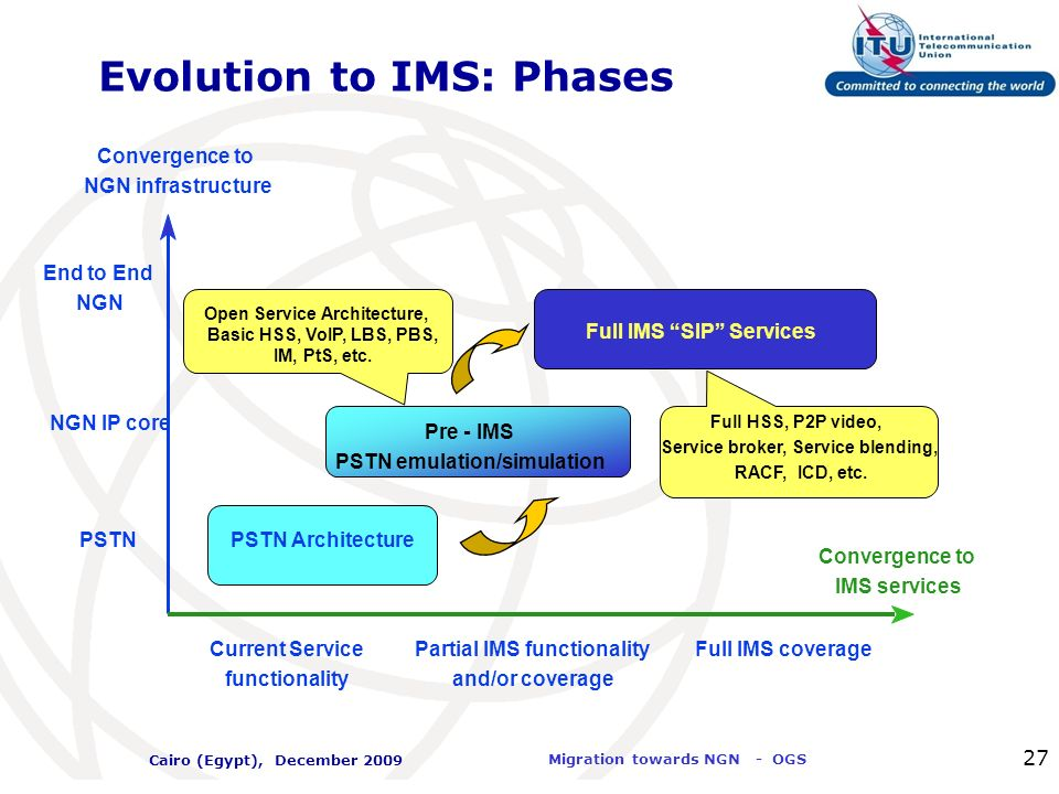Evolution to IMS: Phases
