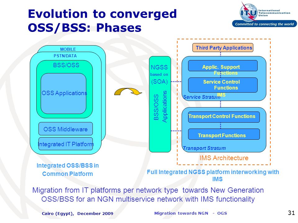 Evolution to converged OSS/BSS: Phases