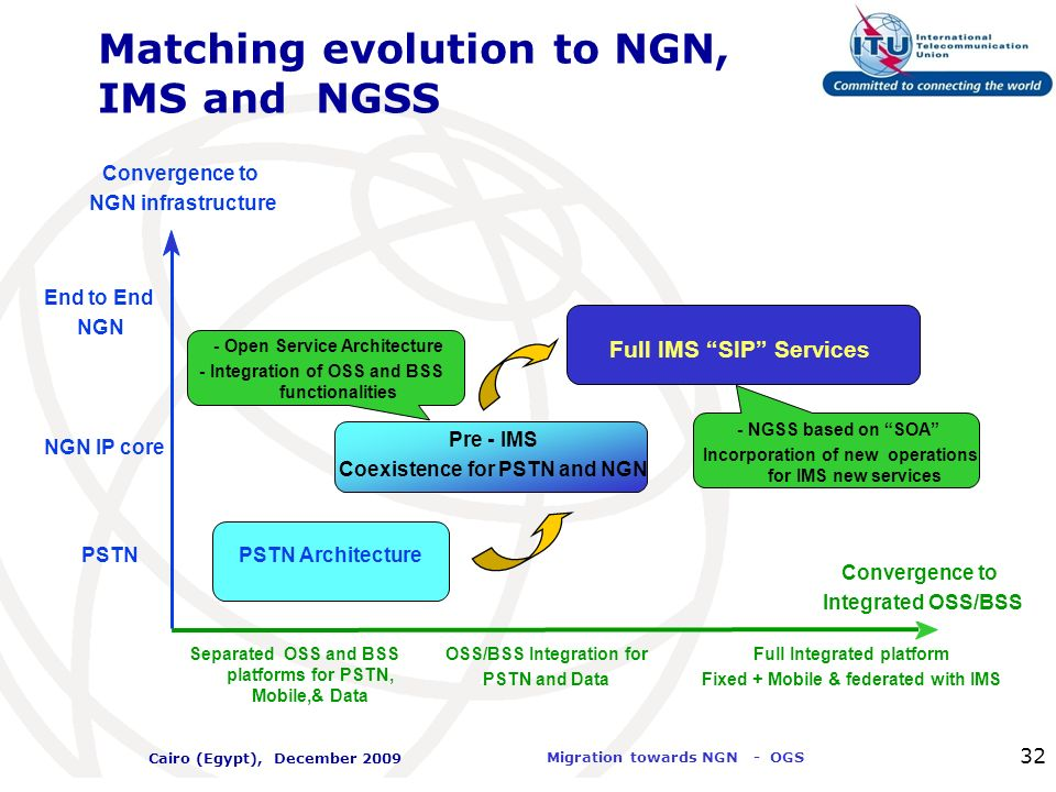 Matching evolution to NGN, IMS and NGSS