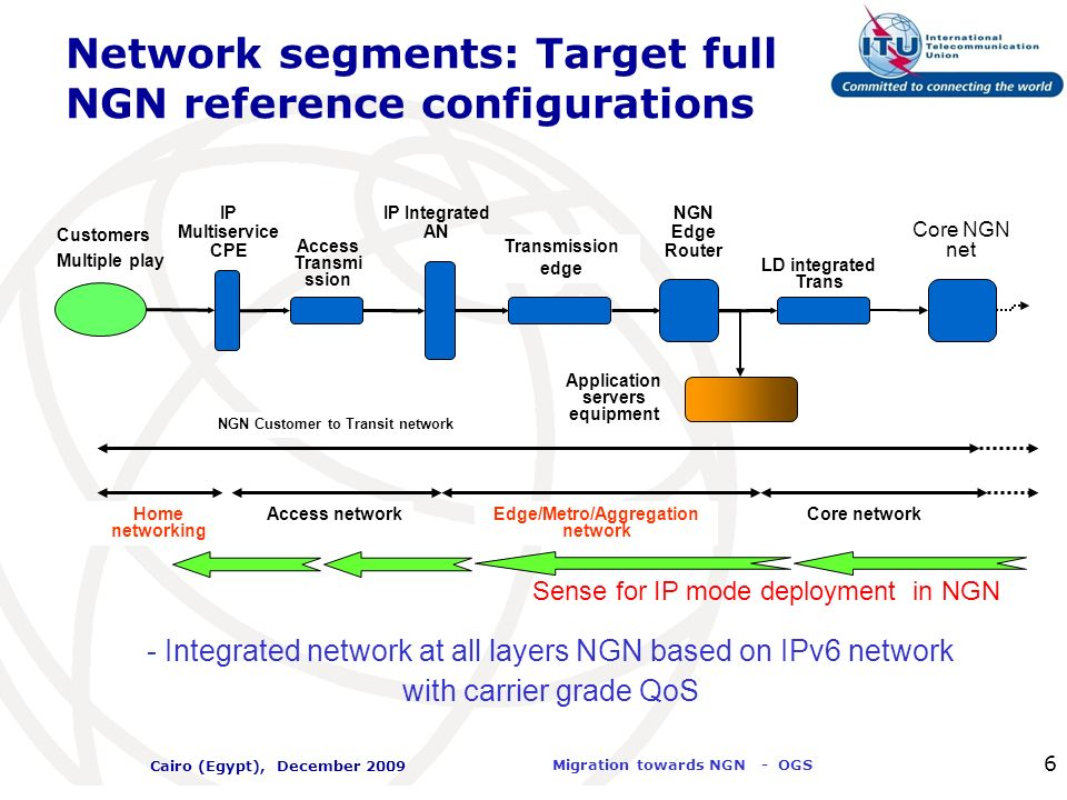 Network segments: Target full NGN reference configurations