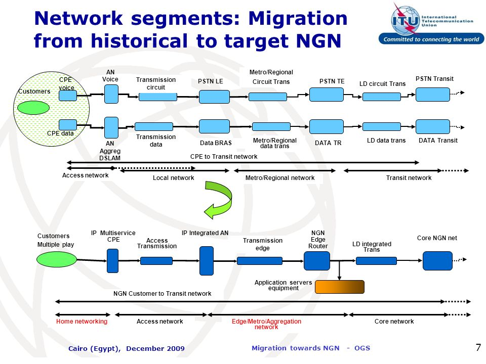 Network segments: Migration from historical to target NGN