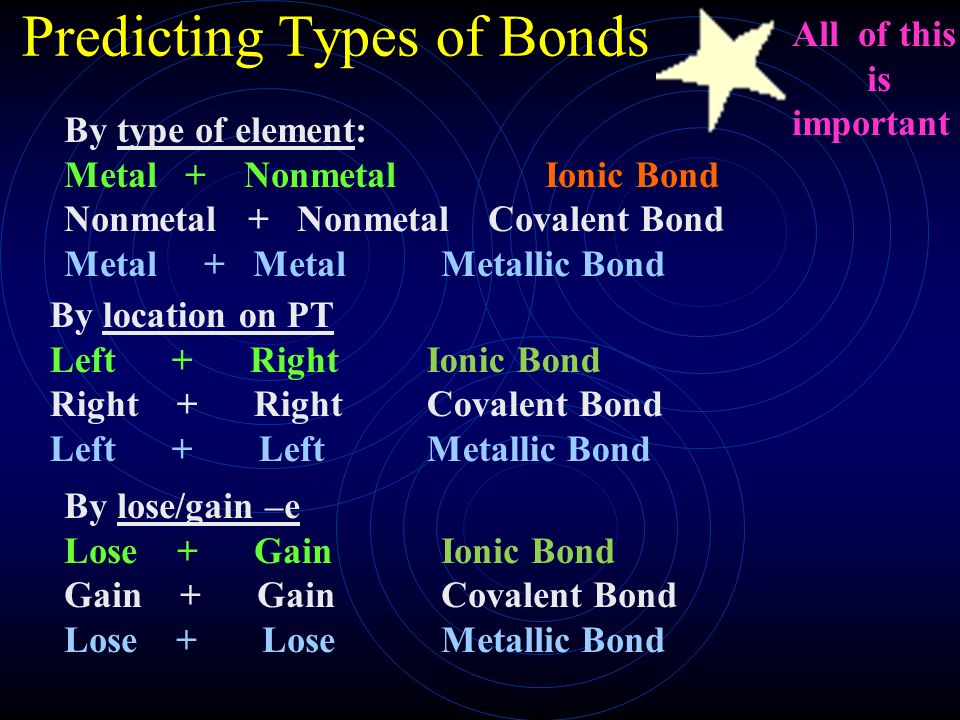 Basics of Bond With Types & Features