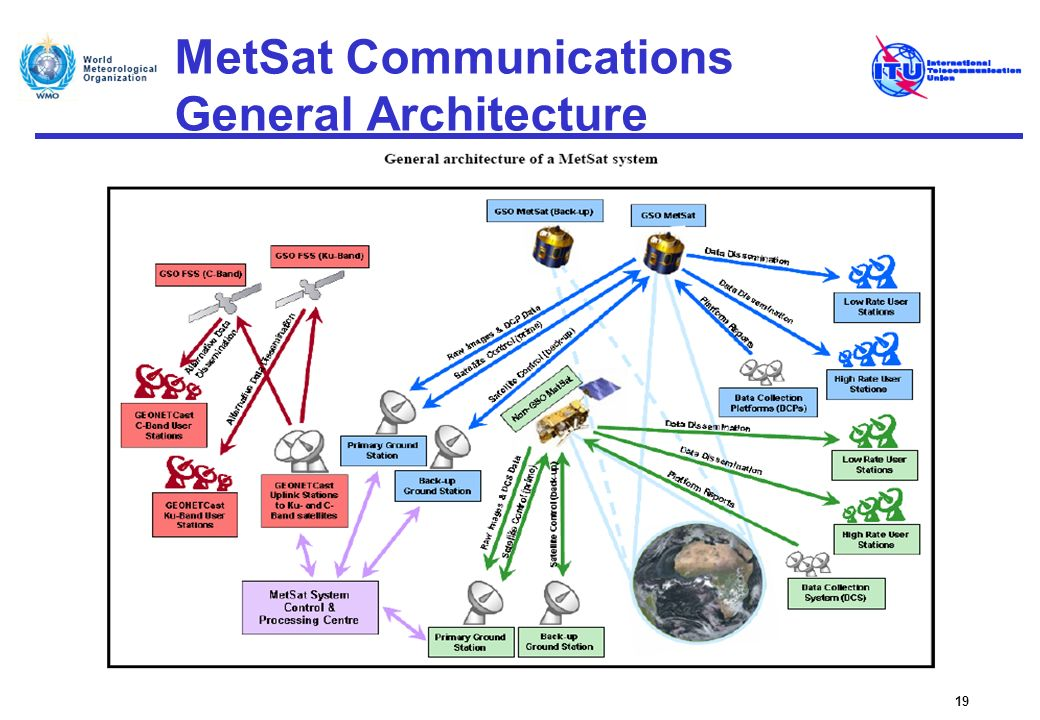 MetSat Communications General Architecture