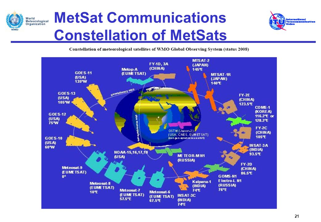 MetSat Communications Constellation of MetSats