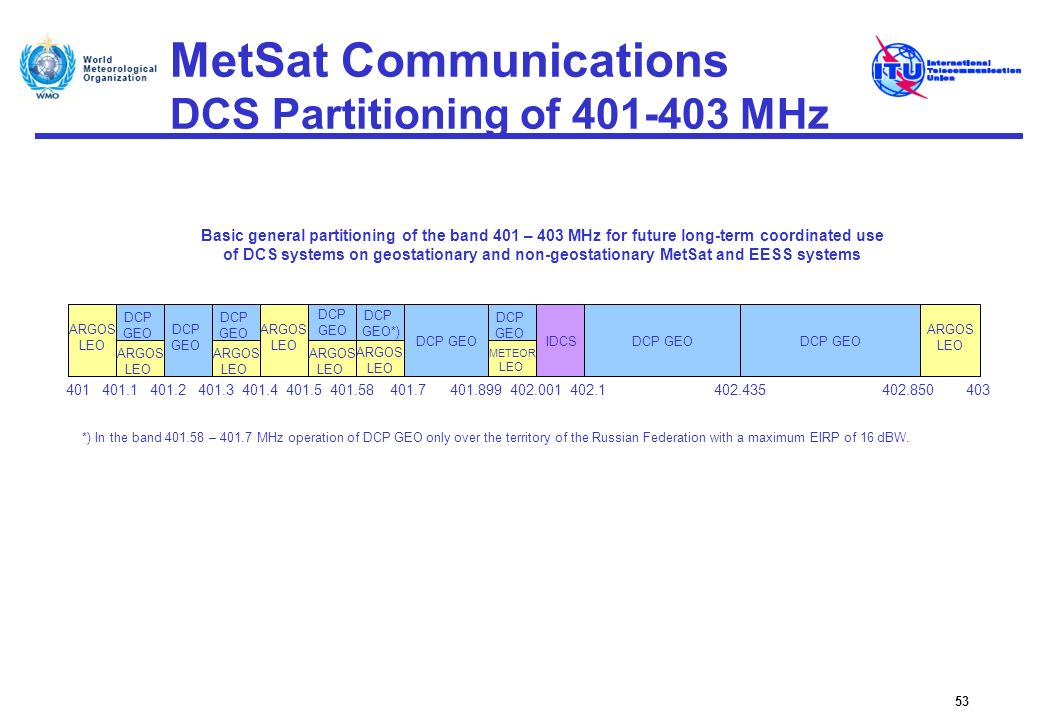 MetSat Communications DCS Partitioning of 401-403 MHz