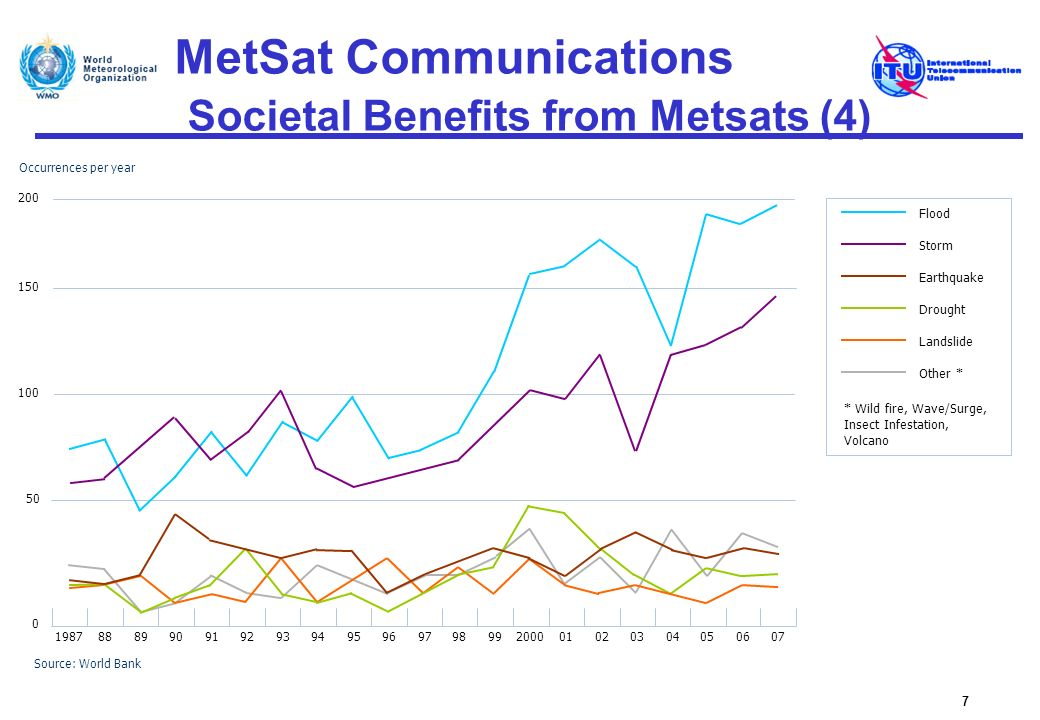 MetSat Communications Societal Benefits from Metsats (4)