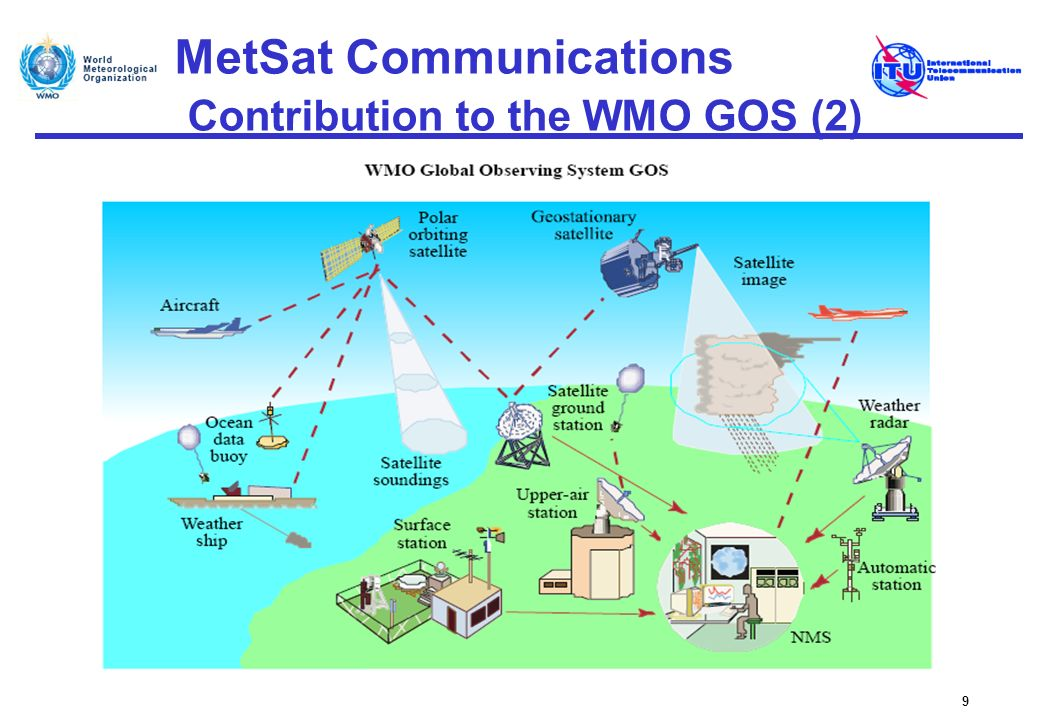 MetSat Communications Contribution to the WMO GOS (2)