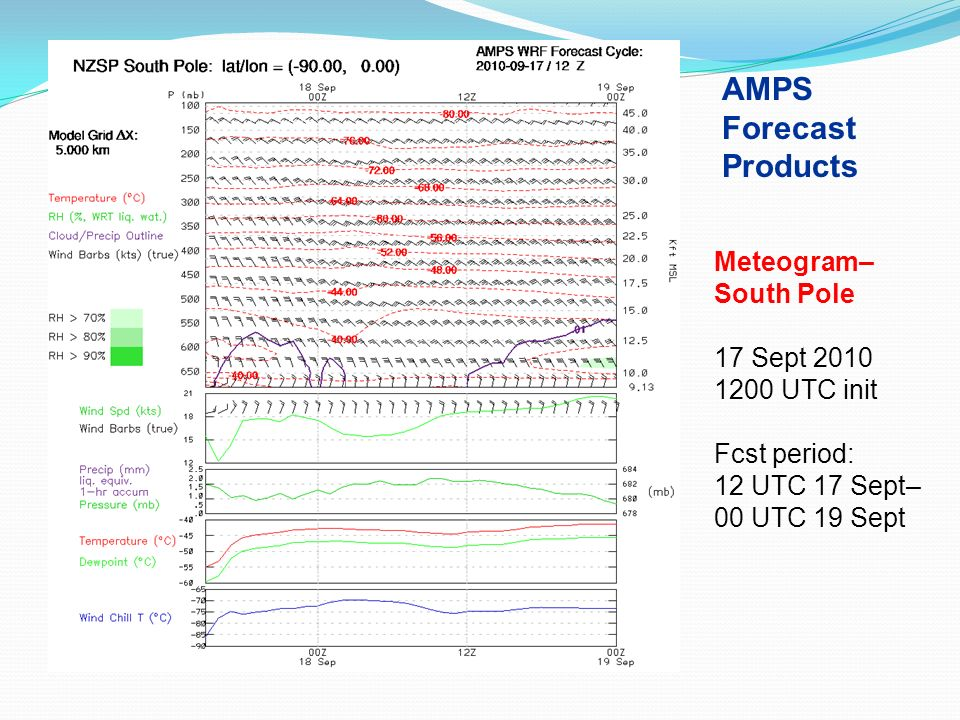 AMPS Forecast Products Meteogram–South Pole 17 Sept 2010 1200 UTC init