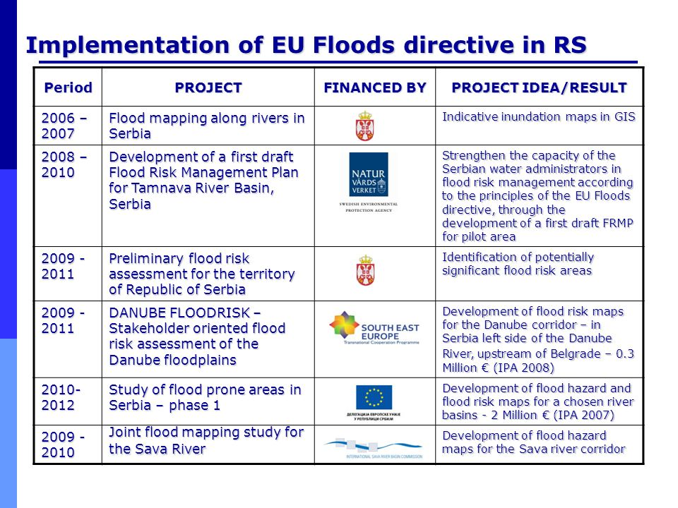 Implementation of EU Floods directive in RS