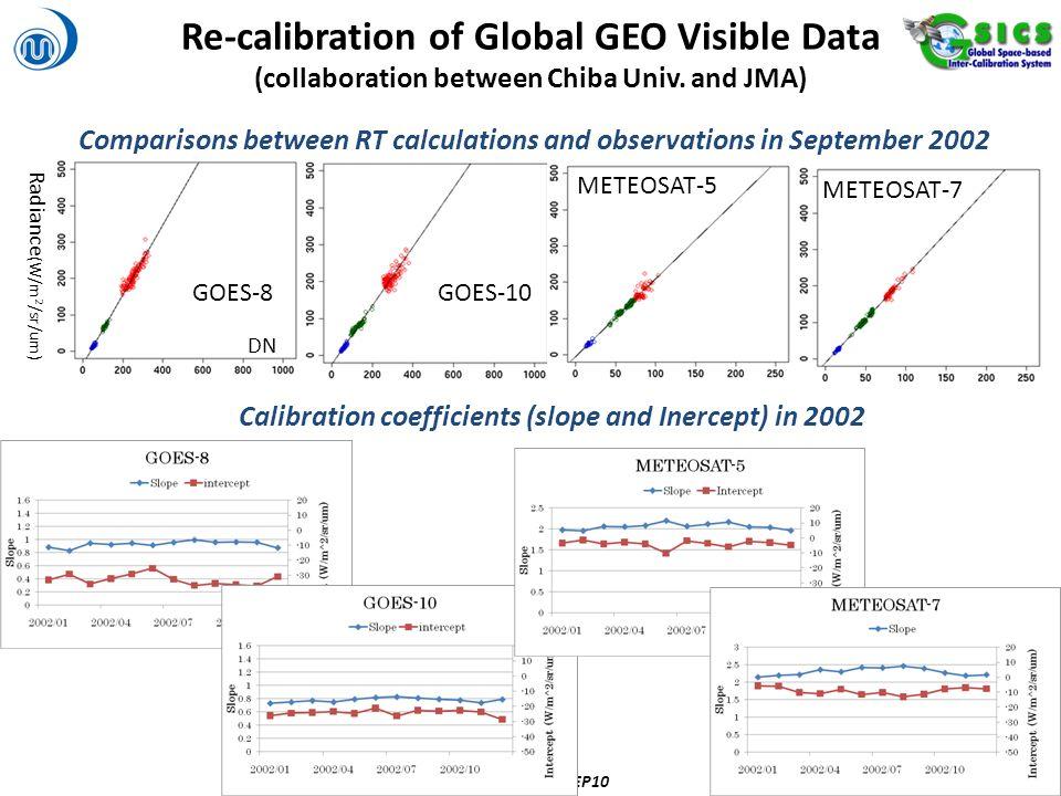 Re-calibration of Global GEO Visible Data