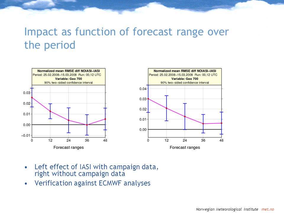 Impact as function of forecast range over the period
