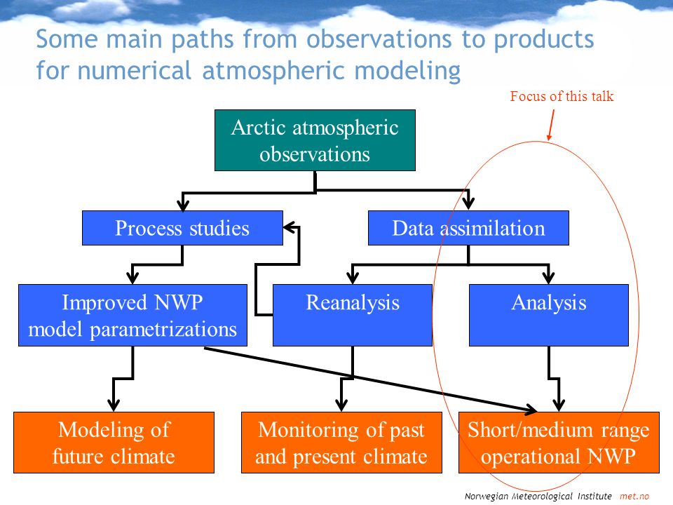 Some main paths from observations to products for numerical atmospheric modeling