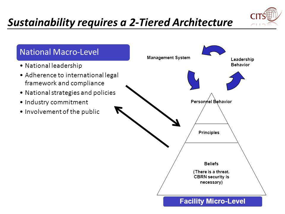 Sustainability requires a 2-Tiered Architecture