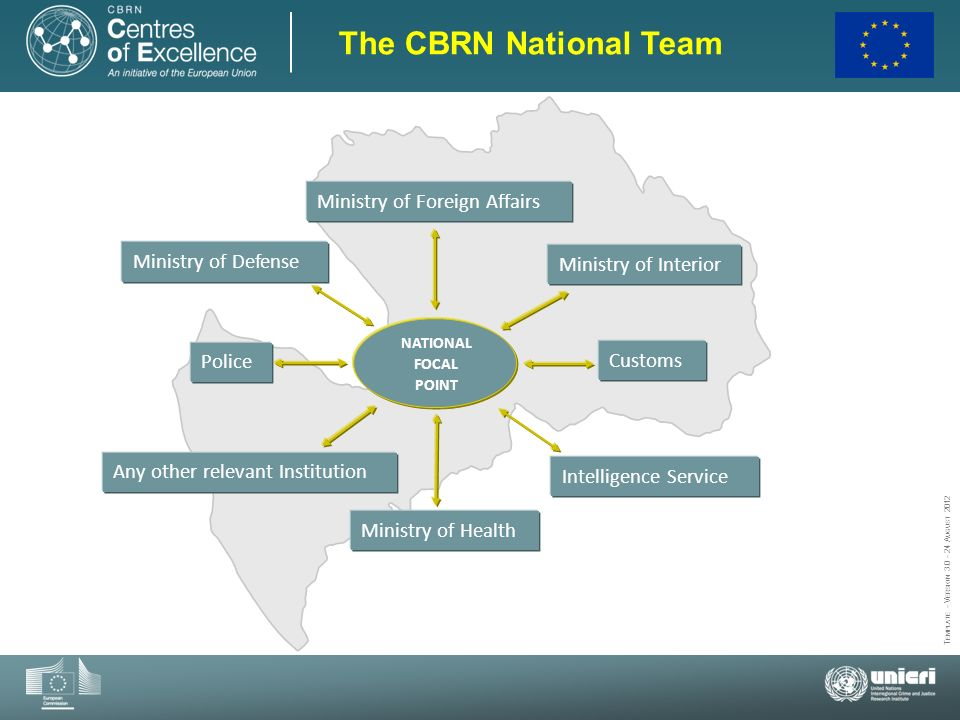The CBRN National Team Ministry of Foreign Affairs Ministry of Defense