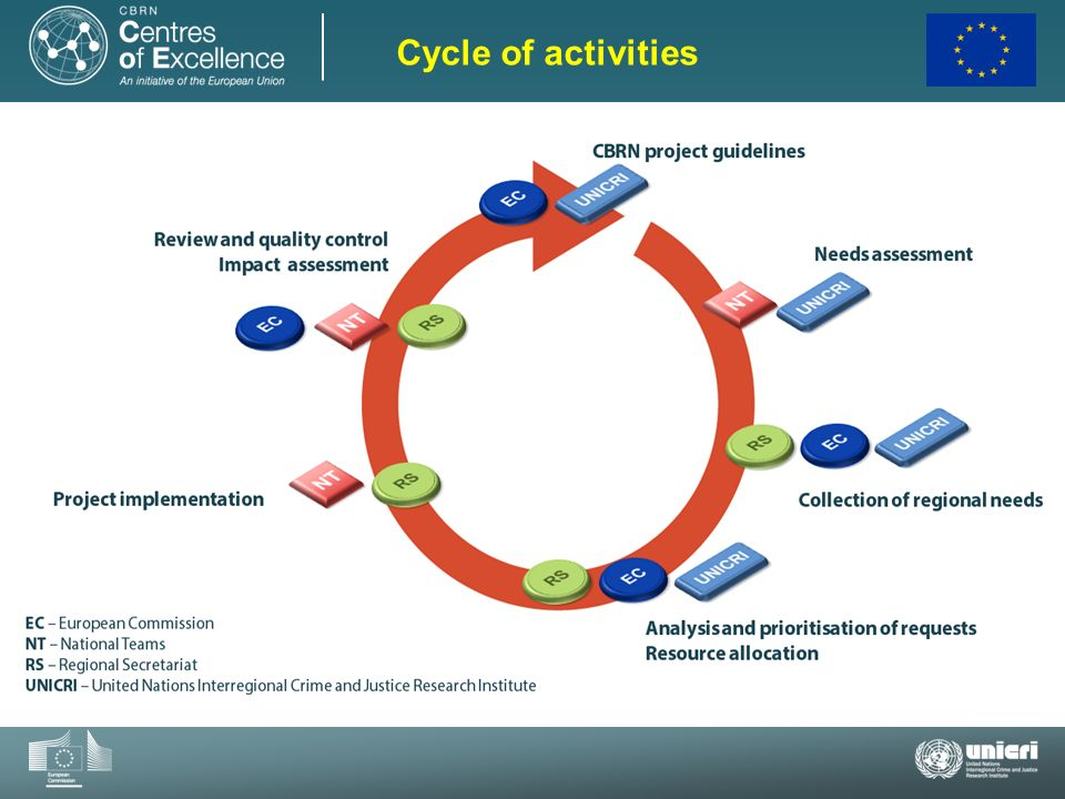 Cycle of activities Here you can see the different steps of the cycle of activities.