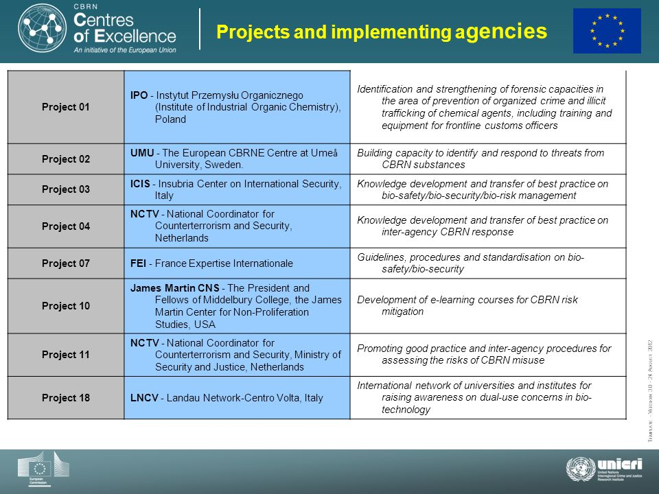 Projects and implementing agencies