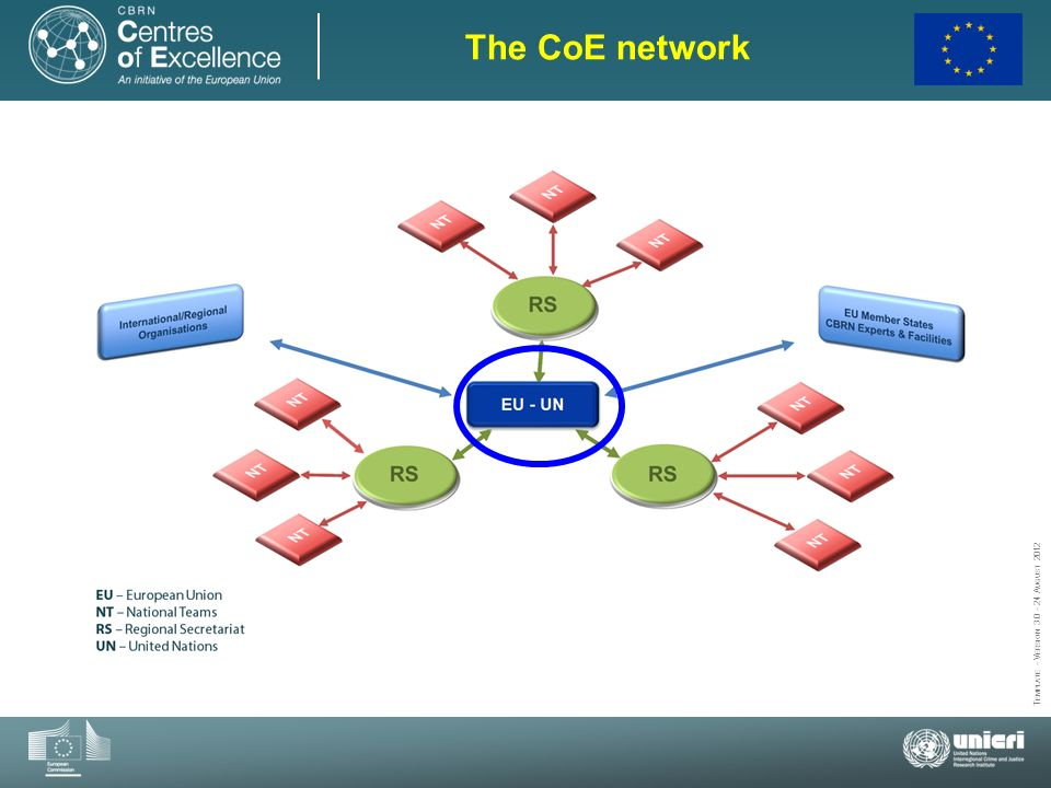 The CoE network Create a network