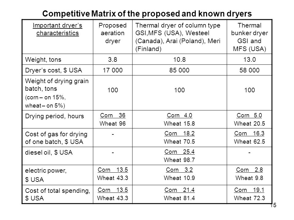 Competitive Matrix of the proposed and known dryers