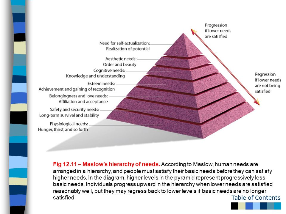 abraham maslow research paper Maslow's hierarchy of needs research papers discuss abraham h maslow's theory on human motivation and personality paper masters can custom write research on the hierarchy of needs from a psychological or business theory perspective.