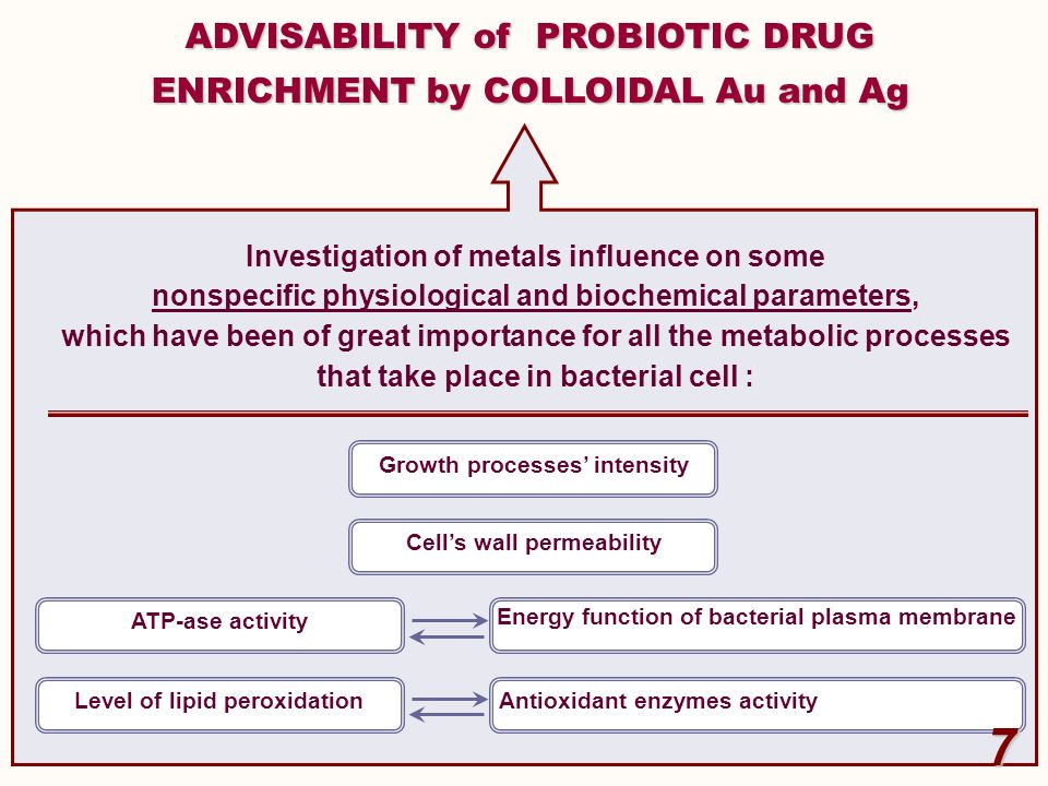 7 ADVISABILITY of PROBIOTIC DRUG ENRICHMENT by COLLOIDAL Au and Ag