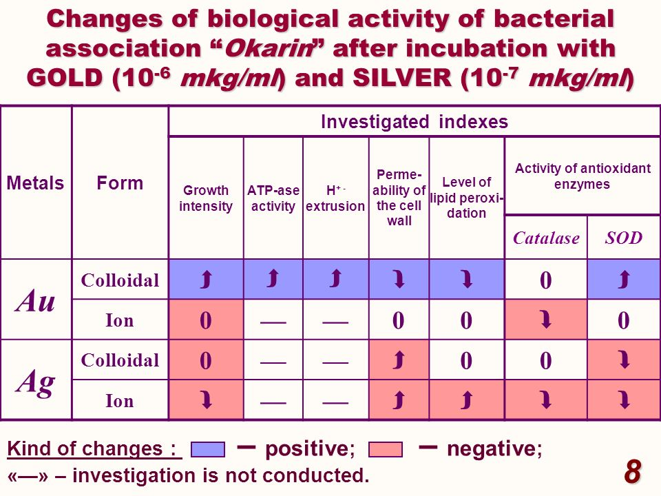 Changes of biological activity of bacterial association Okarin after incubation with GOLD (10-6 mkg/ml) and SILVER (10-7 mkg/ml)