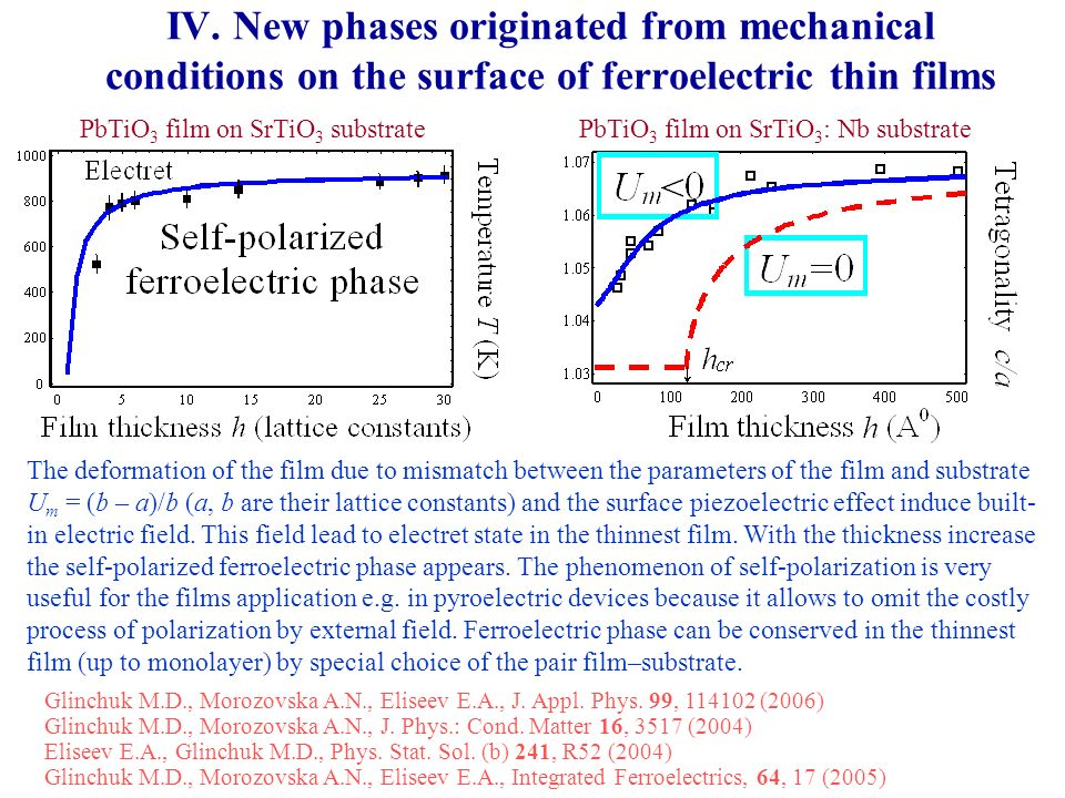 IV. New phases originated from mechanical conditions on the surface of ferroelectric thin films