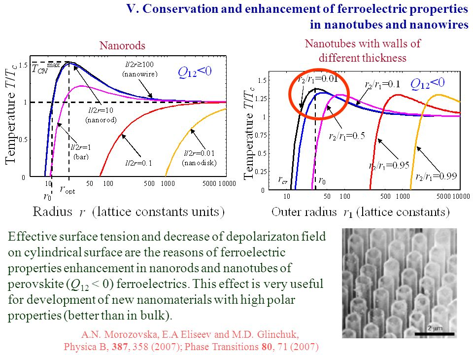 V. Conservation and enhancement of ferroelectric properties in nanotubes and nanowires