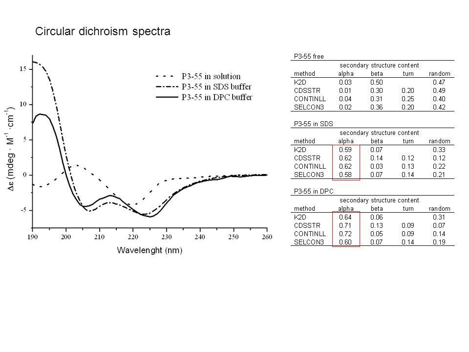 Circular dichroism spectra